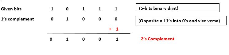 2' complement Finding Method-I